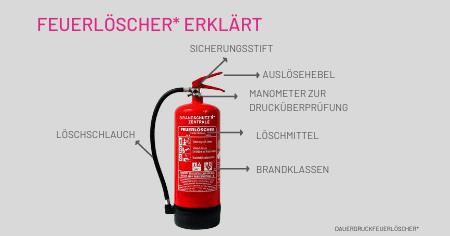 Feuerlöscheraufbau